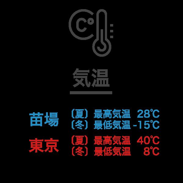 苗場サウナの特徴-気温