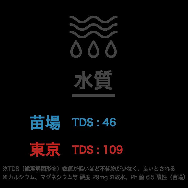 苗場サウナの特徴-水質